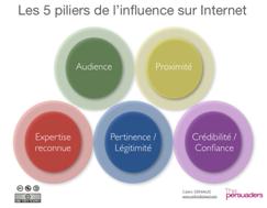 les 5 piliers de l'influence