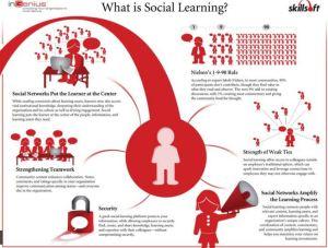 Connaissez-vous le « social learning » ou l'apprentissage social?
