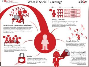 Version anglaise du concept de social learning