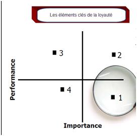 La gestion de l'expérience-client : un défi qui ne tient pas du hasard! (1/2)