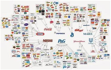 10 groupes contrôlent 80% des marques