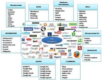 Sources de trafic Web