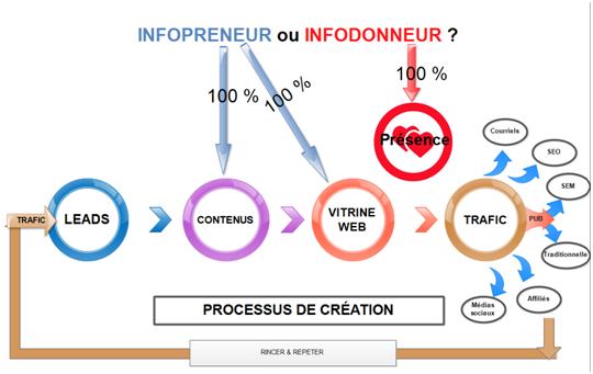 infopreneur ou infodonneur - processus