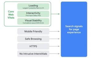 Critères SEO - L'expérience de la Page